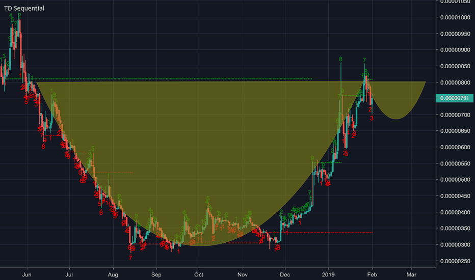 TRXBTC: I hate chart patterns with a passion, but imagine the imaginings
