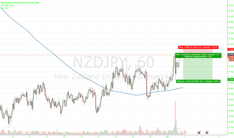 NZDJPY: corto buen precio