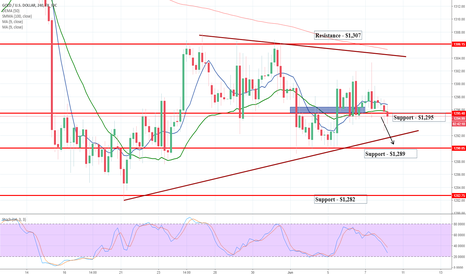 XAUUSD: Gold Looking to Take Grounds Near $1,291 Before G7 Meeting Today