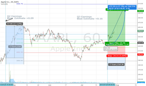 AAPL: 50 Hours To Go before Bullseye