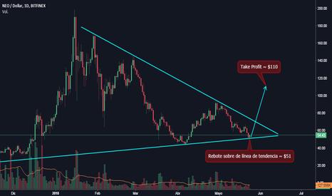 NEOUSD: NEO/USD - Triángulo Simétrico