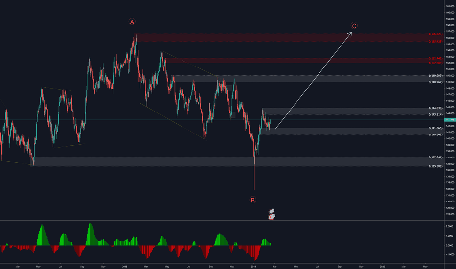 GBPJPY: GBPJPY - Complete the C Wave.