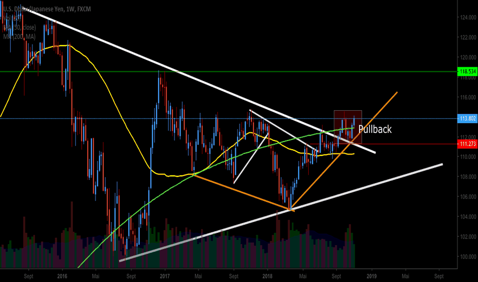 USDJPY: USDJPY LONG Weekly