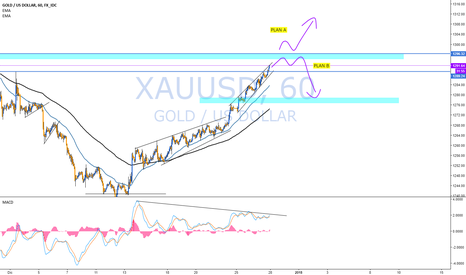 XAUUSD: GOLD waiting...