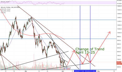 BTCUSD: BTCUSD About to change trend