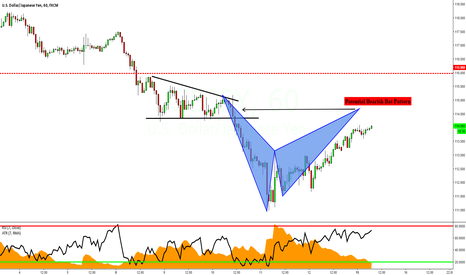 USDJPY: USDJPY: Potential Bearish Bat Pattern