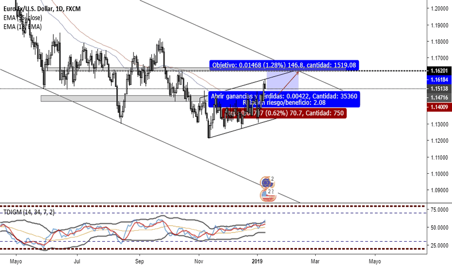 EURUSD: posible movimiento