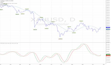 XAUUSD: Gold to 1400