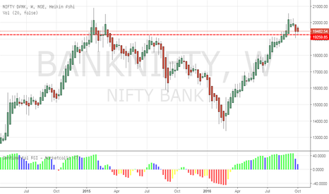 BANKNIFTY: #BankNifty long with 19260 as sl