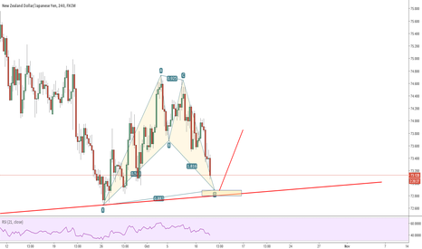 NZDJPY: nzdjpy possible bat pattern 4h