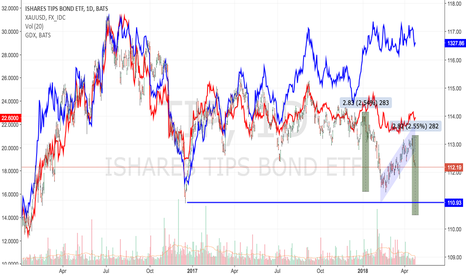 TIP: TIP getting hammered : short Gold & GDX