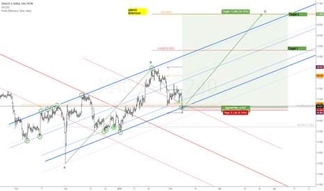 XAGUSD: Going for Bullseye | Long Silver | Target AB=CD