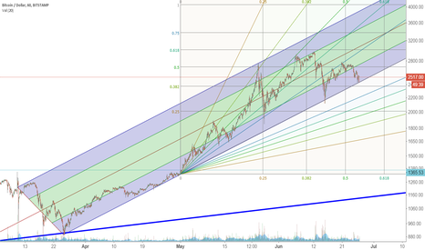 BTCUSD: Time to BUY Bitcoin low, leaning on the long therm support?