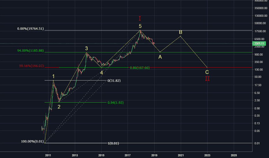 BLX: Primary Wave Count