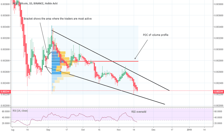 NEOBTC: NEOBTC, falling wedge getting ended with a massive breakout soon
