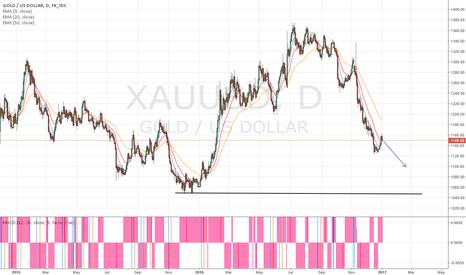 XAUUSD: short on the daily