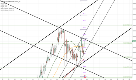USDHKD: USD/HKD 1D Chart: Set for new heights
