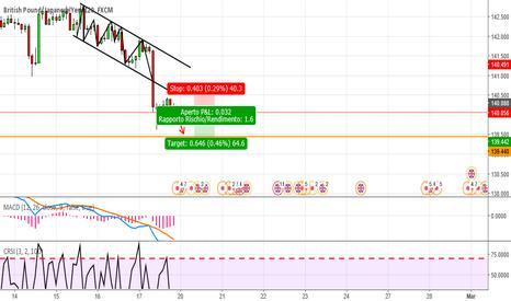 GBPJPY: Inizio ritracciamento del trend GBP/JPY