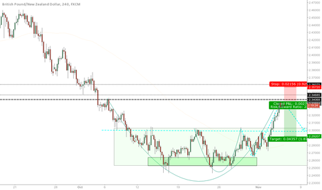 GBPNZD: Cut n Handle / Harmonic / Structure  GN short seup