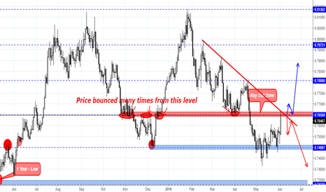 AUDUSD: AUD/USD Signal For Short