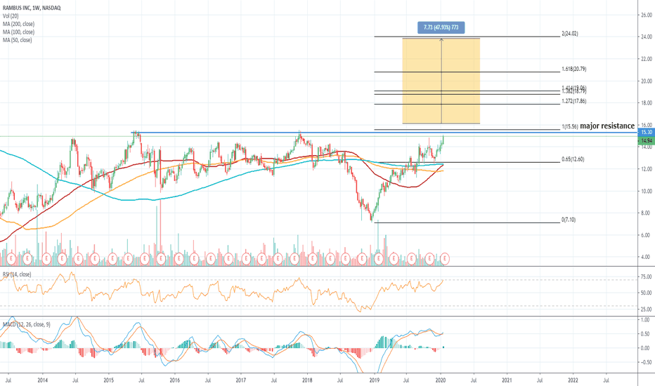 Rambus On Breakout Watch Post Earnings For Nasdaq Rmbs By Bullishcharts Tradingview