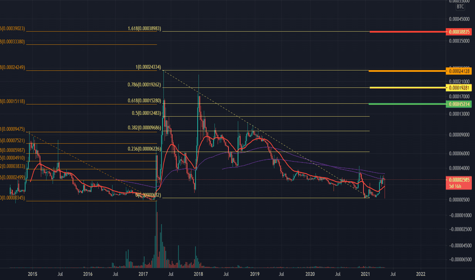 Bitcoin tradingview, stankeviciusss