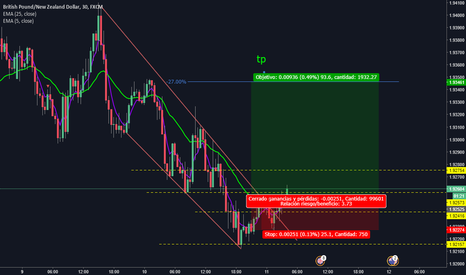 GBPNZD: GBPNZD COMPRA