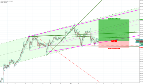 BTCUSD: BTC bull's looking for 5000+ target