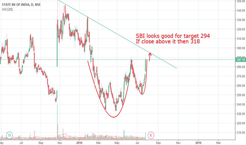 SBIN: SBI - buy in correction