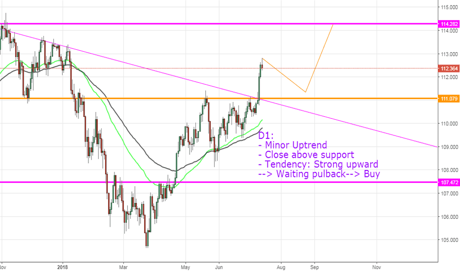 USDJPY: USDJPY, View next week