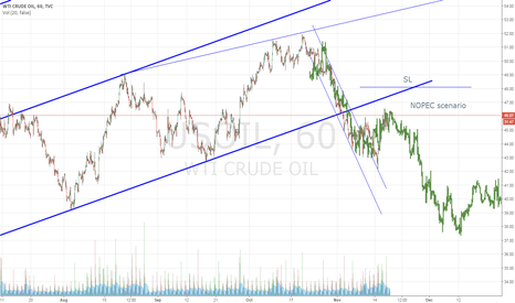 USOIL: OIL - just trying to predict, unpredictable