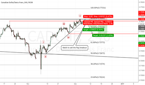 CADCHF: CADCHF 4H Chart.Sell the flag breakout