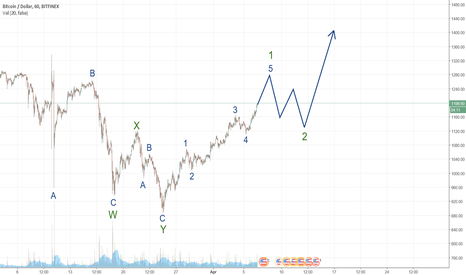 BTCUSD: New bull market ?