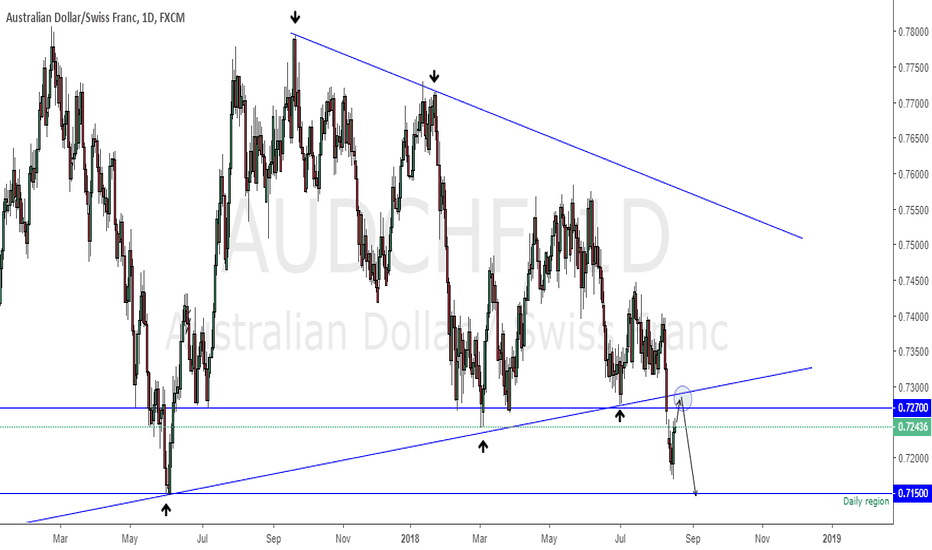 AUDCHF: AUDCHF getting ready to drop??