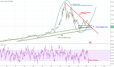 BTCUSD: Bitcoin market cycle (crash) And Giant descending Wedge
