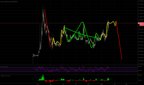 NEOETH: Looks like #NEO needs to fall and come below to complete wave