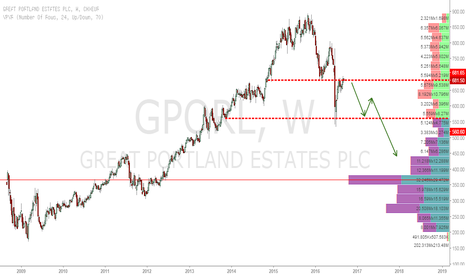 GPOR: Great Portland Estates