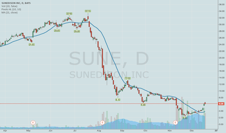 SUNE: SUNE -- A SECOND DIP AT THE COVERED CALL WELL