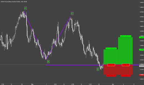 GBPNZD: GBPNZD / H4 / AB=CD