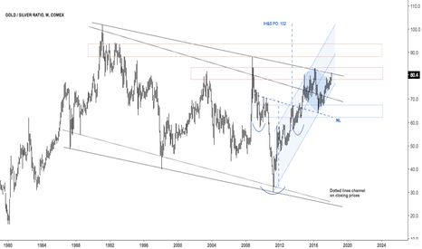 GC1!/SI1!: Gold Silver ratio
