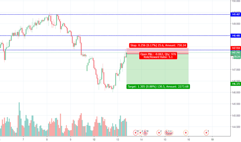 GBPJPY: Another Try for Shorting Pound Yen