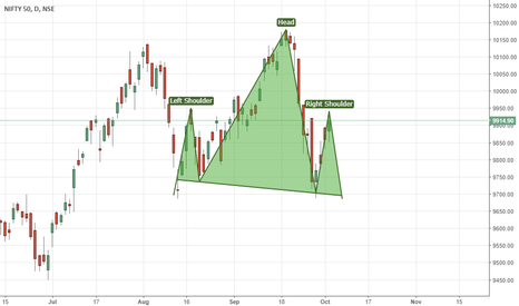 NIFTY: NIFTY HAS FORMING HEAD AND SHOULDER