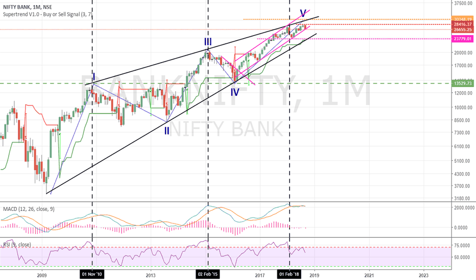 BANKNIFTY: BankNIfty : Divergence vs Nifty