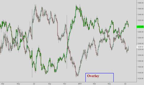 XAUUSD:  Overlay  Gold = White USDJPY = Green  2017-07-14