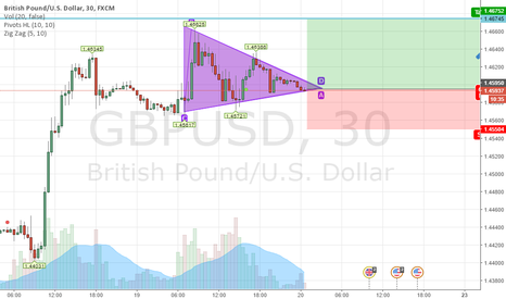 GBPUSD: long atleast to 1.46745