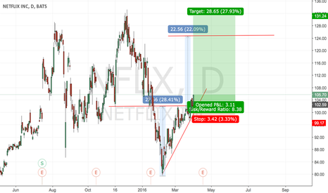 NFLX: It's time to go long on NFLX?