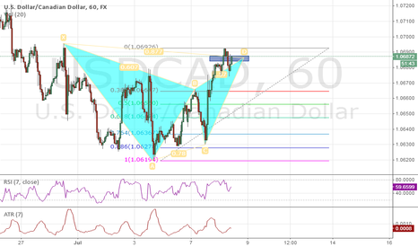 USDCAD: SELL on the kill Zone