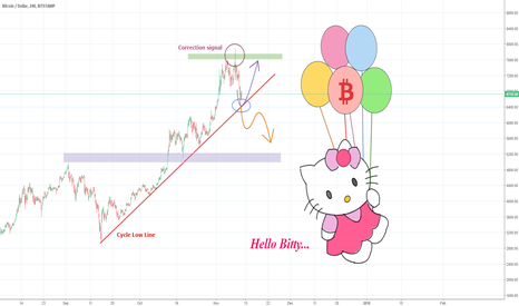 BTCUSD: BTCUSD – Cycle low strength to determine direction
