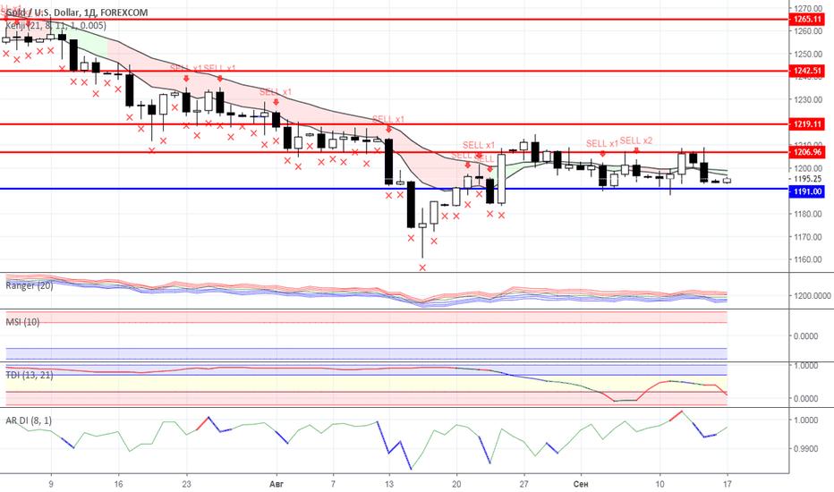 XAUUSD: Диапазонная торговля: Нефть и Золото на 17.09.2018 года
