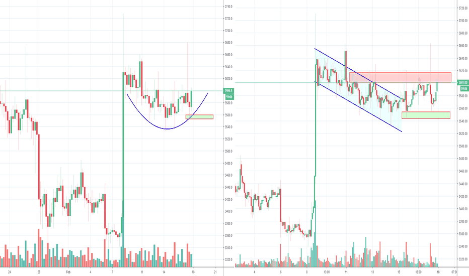 BTCUSD: Bitcoin going sideways while Alts moving up